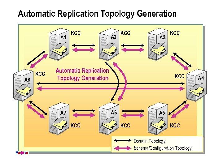 Automatic Replication Topology Generation A 1 A 8 KCC A 2 KCC A 3