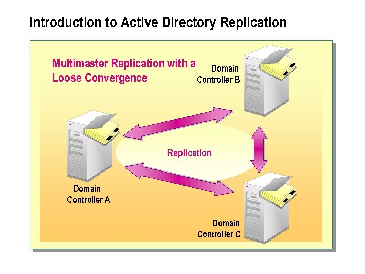 Introduction to Active Directory Replication Multimaster Replication with a Domain Loose Convergence Controller B