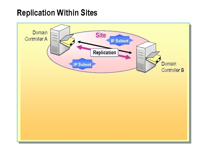 Replication Within Sites Domain Controller A Site IP Subnet Replication IP Subnet Domain Controller