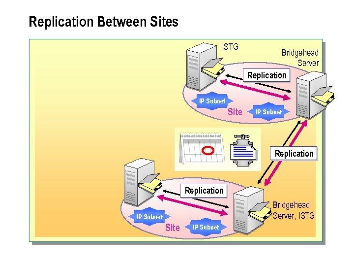 Replication Between Sites ISTG Bridgehead Server Replication IP Subnet Site IP Subnet Replication Bridgehead