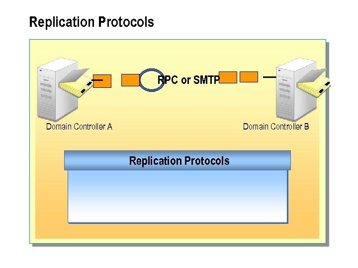 Replication Protocols RPC or SMTP Domain Controller A Domain Controller B Replication Protocols