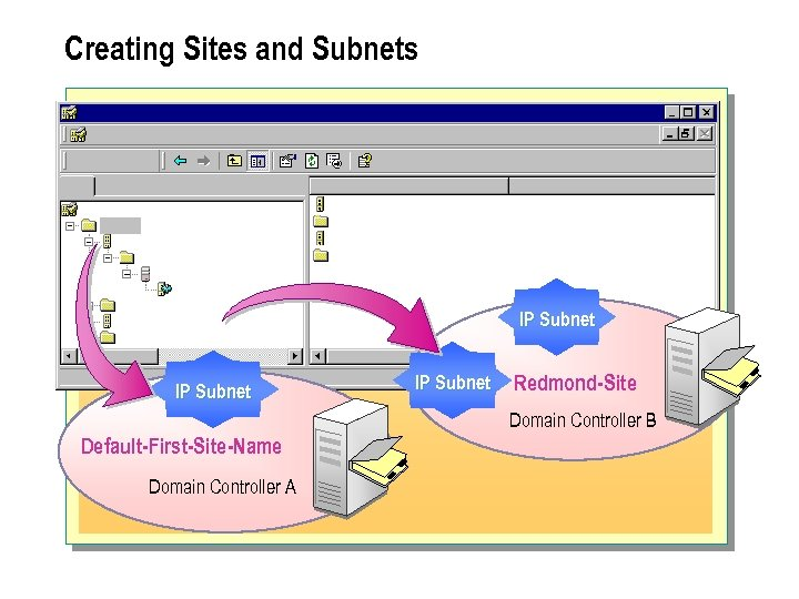 Creating Sites and Subnets IP Subnet Redmond-Site Domain Controller B Default-First-Site-Name Domain Controller A