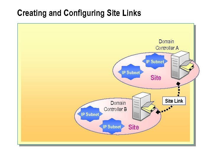 Creating and Configuring Site Links Domain Controller A IP Subnet Site Link Domain Controller