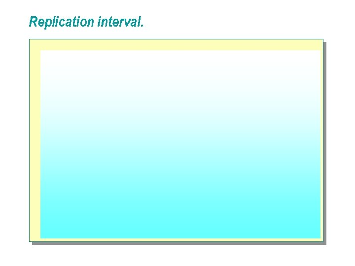 Replication interval.