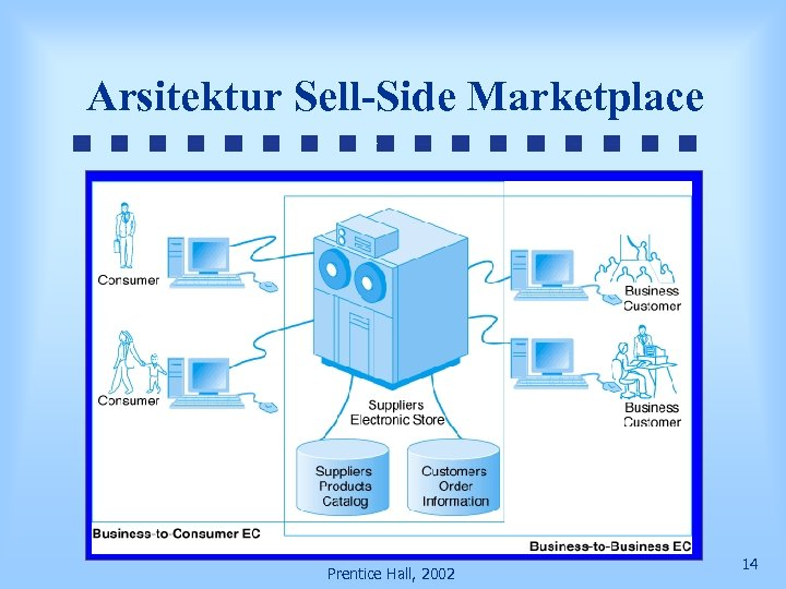 Arsitektur Sell-Side Marketplace Prentice Hall, 2002 14