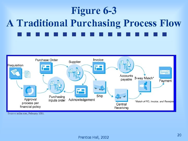 Figure 6 -3 A Traditional Purchasing Process Flow Source: ariba. com, February 2001. Prentice