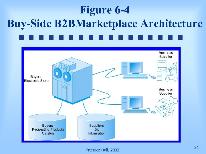 Figure 6 -4 Buy-Side B 2 BMarketplace Architecture Prentice Hall, 2002 21