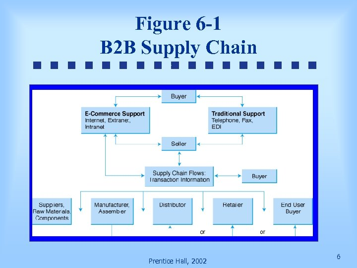 Figure 6 -1 B 2 B Supply Chain Prentice Hall, 2002 6