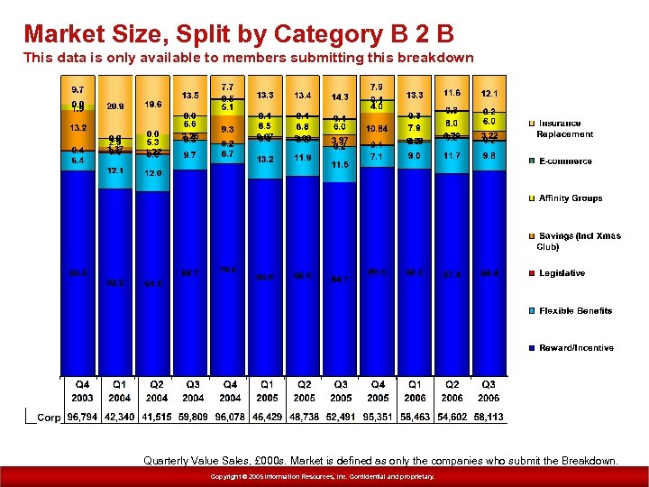 Market Size, Split by Category B 2 B This data is only available to