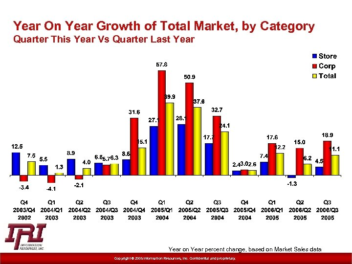 Year On Year Growth of Total Market, by Category Quarter This Year Vs Quarter