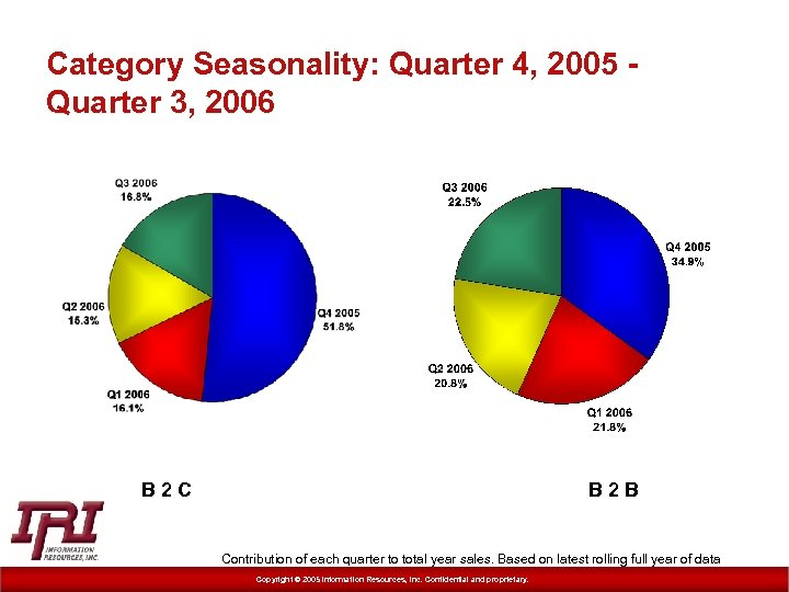 Category Seasonality: Quarter 4, 2005 Quarter 3, 2006 B 2 C B 2 B