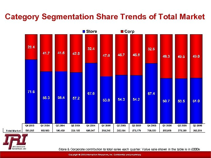 Category Segmentation Share Trends of Total Market Store & Corporate contribution to total sales