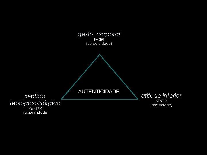 gesto corporal FAZER (corporeidade) sentido teológico-litúrgico PENSAR (racionalidade) AUTENTICIDADE atitude interior SENTIR (afetividade)