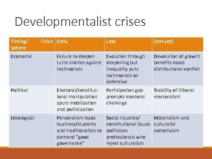 Developmentalist crises Timing/ sphere Crisis Early Late (not yet) Economic Failure to deepen Evolution