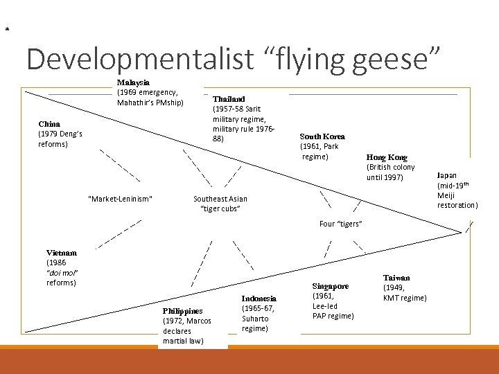 "* Developmentalist ""flying geese"" Malaysia (1969 emergency, Mahathir's PMship) Thailand (1957 -58 Sarit military"