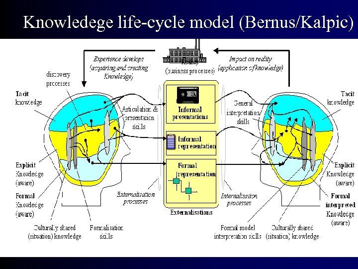 Knowledege life-cycle model (Bernus/Kalpic)