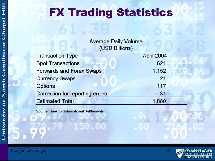 FX Trading Statistics Foreign Exchange 13