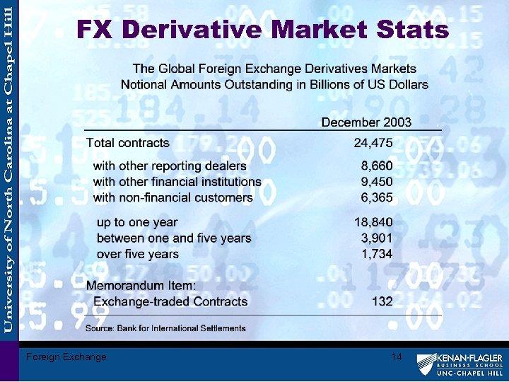 FX Derivative Market Stats Foreign Exchange 14