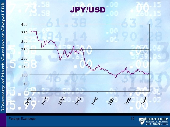 JPY/USD Foreign Exchange 15