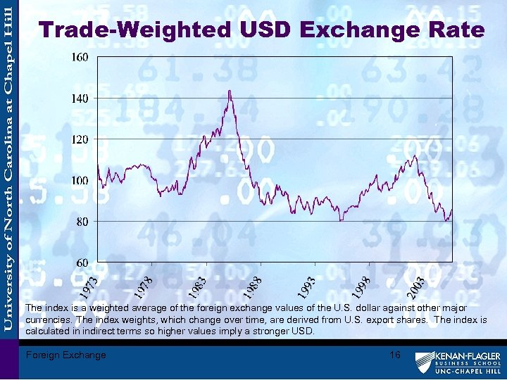 Trade-Weighted USD Exchange Rate The index is a weighted average of the foreign exchange