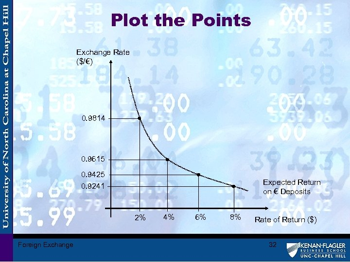 Plot the Points Exchange Rate ($/€) 0. 9814 0. 9615 0. 9425 0. 9241