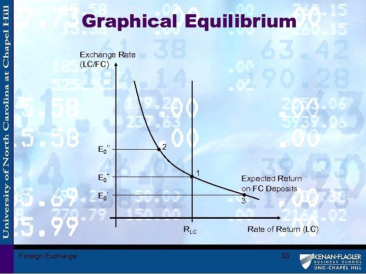 Graphical Equilibrium Exchange Rate (LC/FC) E 0'' E 0* 2 1 E 0' 3