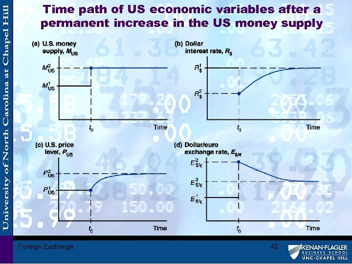 Time path of US economic variables after a permanent increase in the US money