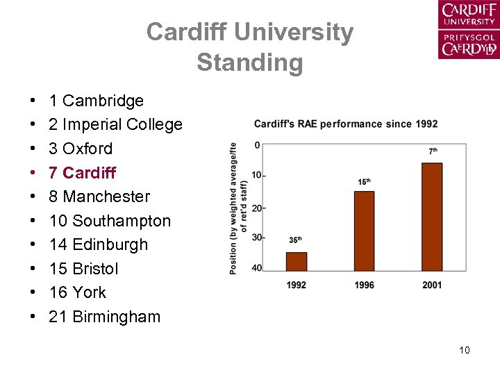 Cardiff University Standing • • • 1 Cambridge 2 Imperial College 3 Oxford 7