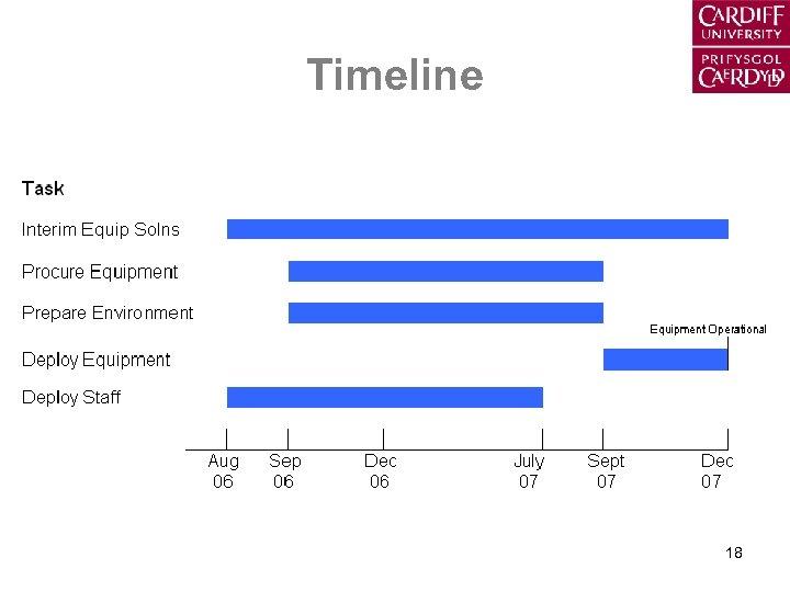Timeline 18