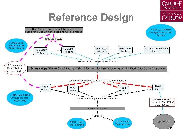 Reference Design 25