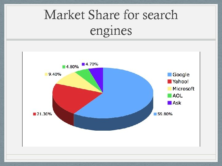 Market Share for search engines