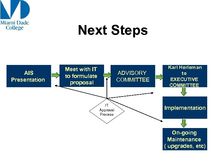 Next Steps AIS Presentation Meet with IT to formulate proposal ADVISORY COMMITTEE IT Approval