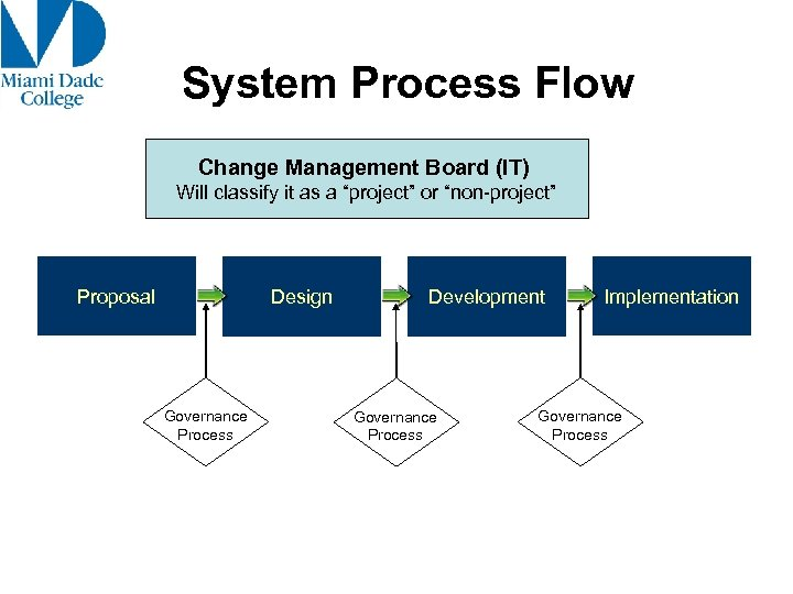 "System Process Flow Change Management Board (IT) Will classify it as a ""project"" or"