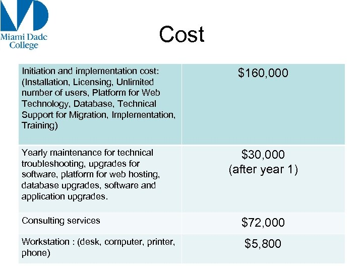 Cost Initiation and implementation cost: (Installation, Licensing, Unlimited number of users, Platform for Web