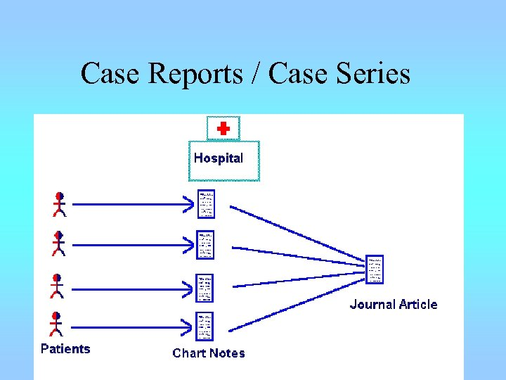 Case Reports / Case Series