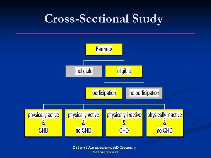 Cross-Sectional Study Dr Seyyed Alireza Moravveji MD Community Medicine specialist