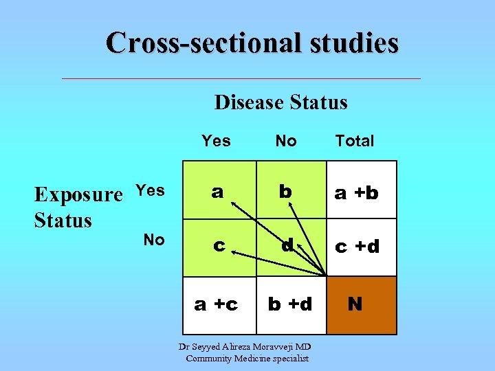 Cross-sectional studies Disease Status Yes Exposure Status No Total Yes a b a +b