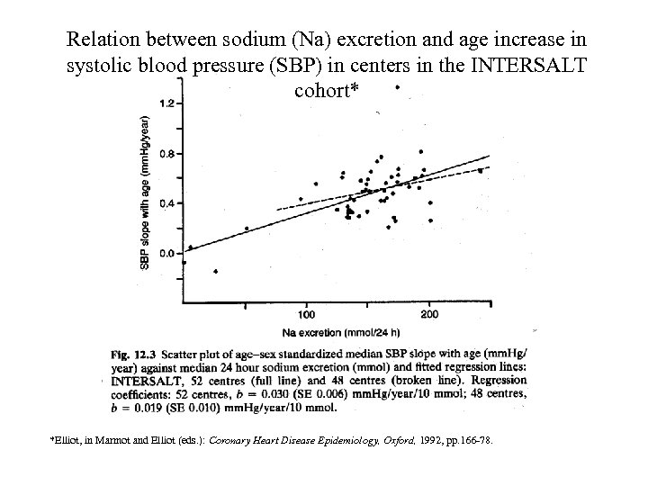 Relation between sodium (Na) excretion and age increase in systolic blood pressure (SBP) in