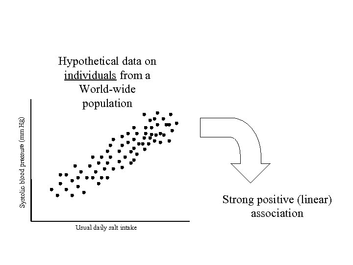 Systolic blood pressure (mm Hg) Hypothetical data on individuals from a World-wide population Strong