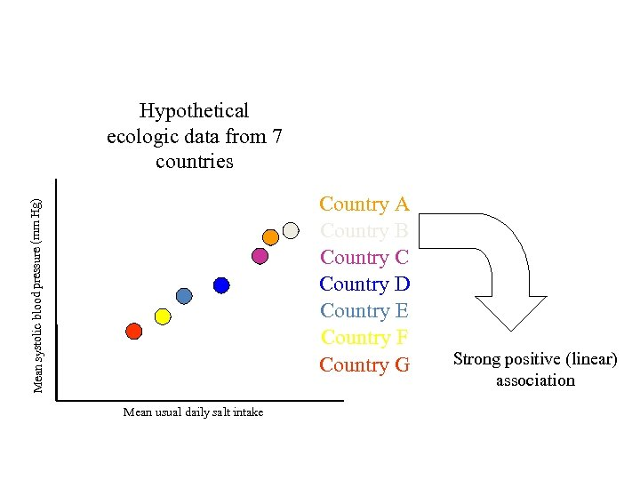 Hypothetical ecologic data from 7 countries Mean systolic blood pressure (mm Hg) Country A