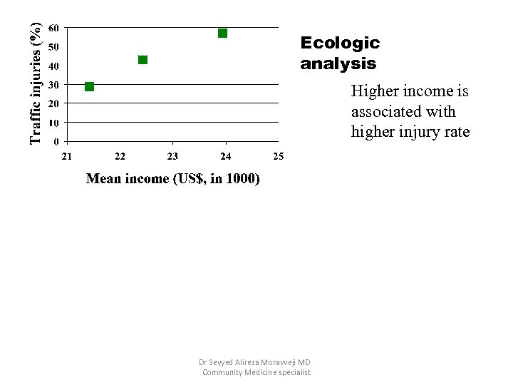 Ecologic analysis Higher income is associated with higher injury rate Dr Seyyed Alireza Moravveji