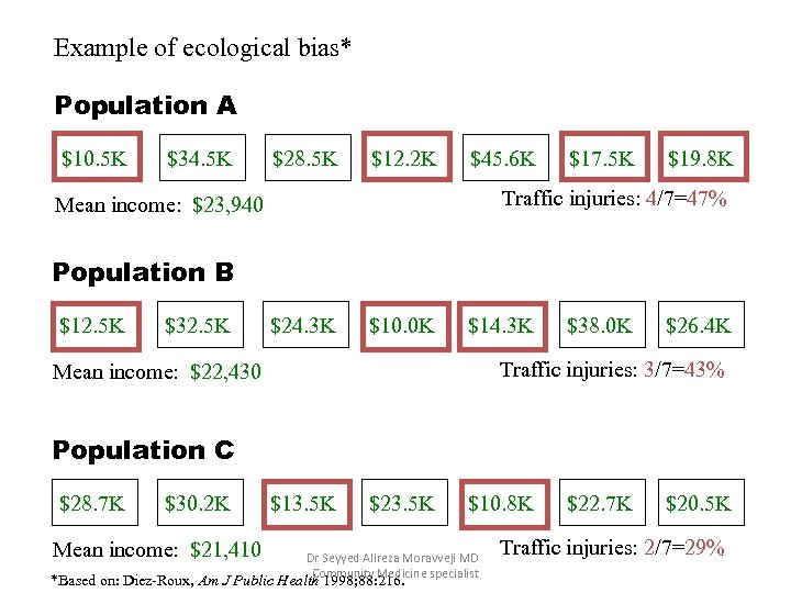 Example of ecological bias* Population A $10. 5 K $34. 5 K $28. 5