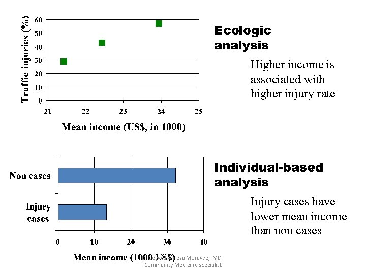 Ecologic analysis Higher income is associated with higher injury rate Individual-based analysis Injury cases