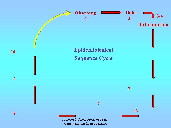 Data 2 Observing 1 3 -4 Information 10 Epidemiological Sequence Cycle 9 5 7