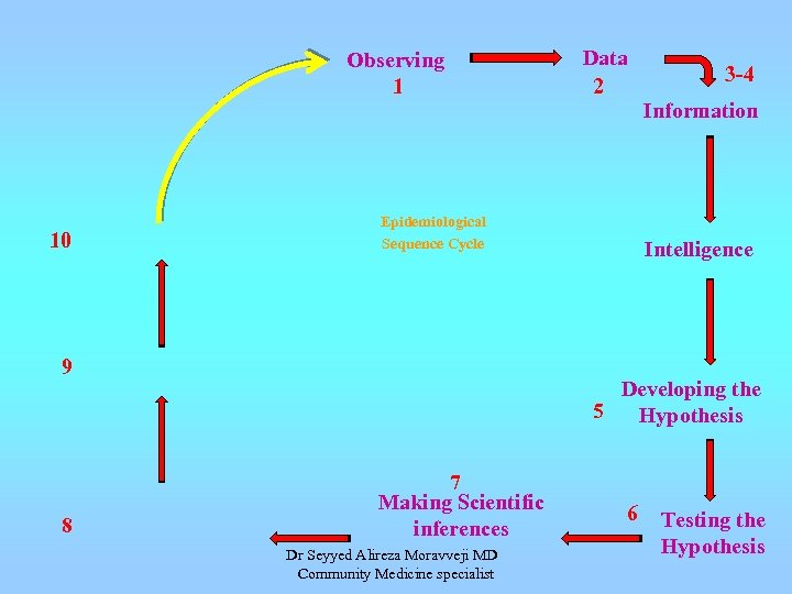 Observing 1 Data 2 3 -4 Information 10 Epidemiological Sequence Cycle 9 8 Intelligence