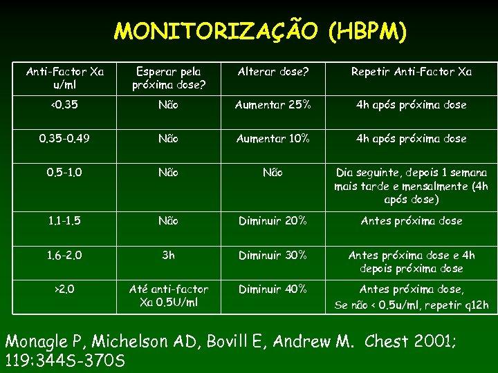 MONITORIZAÇÃO (HBPM) Anti-Factor Xa u/ml Esperar pela próxima dose? Alterar dose? Repetir Anti-Factor Xa