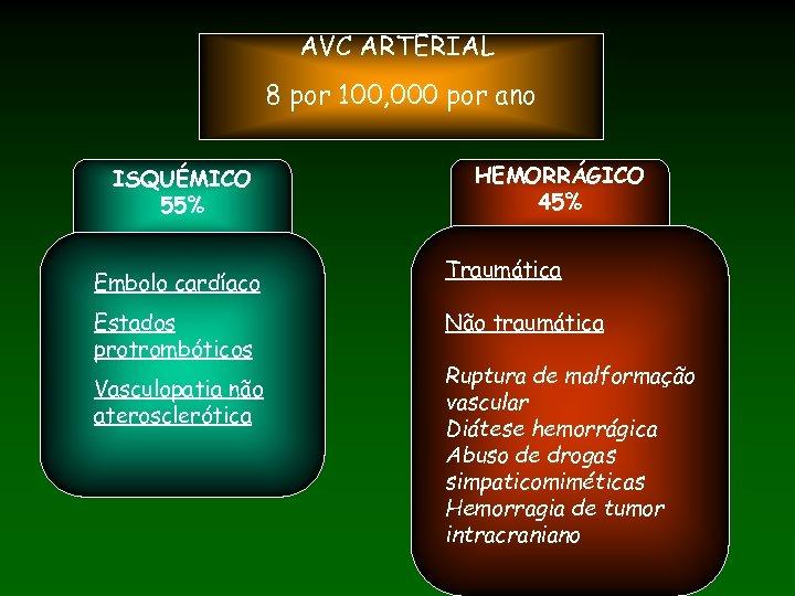 AVC ARTERIAL 8 por 100, 000 por ano ISQUÉMICO 55% Embolo cardíaco Estados protrombóticos