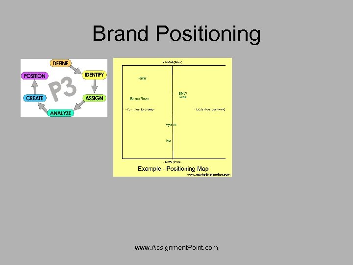 Brand Positioning www. Assignment. Point. com