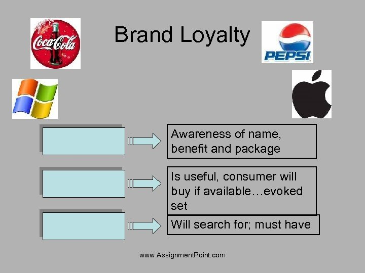 Brand Loyalty Awareness of name, benefit and package Is useful, consumer will buy if