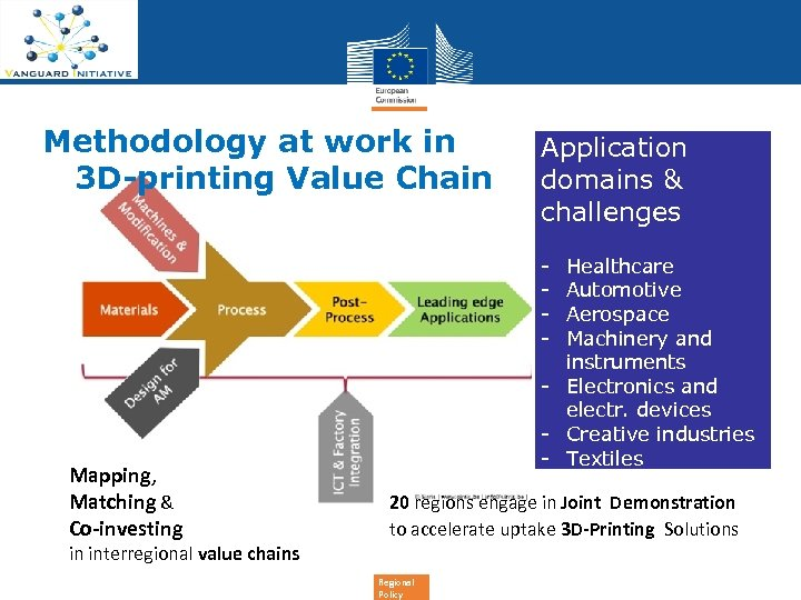 Methodology at work in 3 D-printing Value Chain Application domains & challenges - Mapping,
